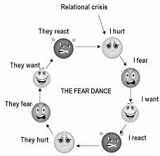 feardance